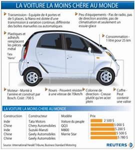 La Voiture La Moins Chère Au Monde : voiture la moins chere du monde ~ Gottalentnigeria.com Avis de Voitures