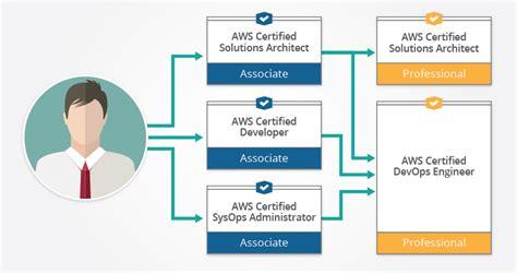 aws certification      edureka blog