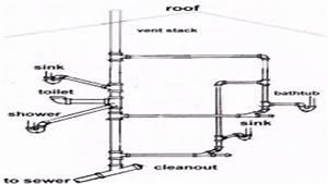 Floor Plan Plumbing Layout  See Description