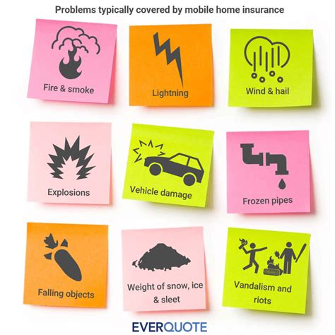 Best rating and bbb rating of a+. Homeowners Insurance Coverage Amount - Home Sweet Home   Modern Livingroom