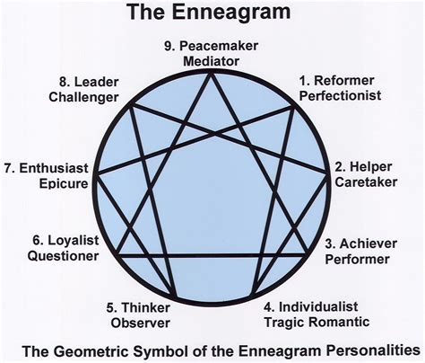 Enneagram Personalities  Marriage Counseling Dallas