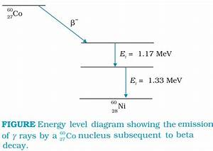 Cbse Class 12th Physics Chapter Wise Notes On Nuclei  Part 2