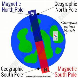 How does a magnetic compass work? - Explain that Stuff