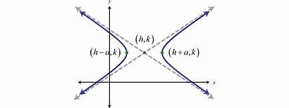 Hyperbolas Algebra Equation Vertices Center Section Conic