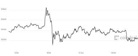 bitcoin price  bitcoin soars