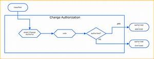 authorizing changes in itil With itil configuration management process document