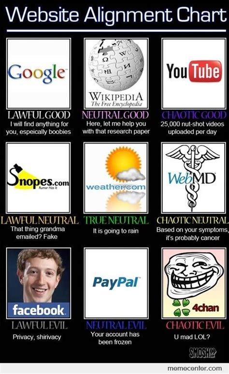 Website Meme - website alignment chart by ben meme center