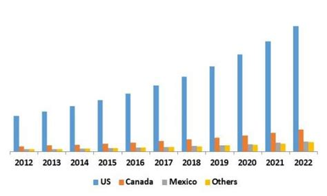 america managed security services market 2016 2022