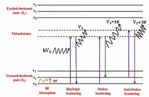 Energy Level Diagram Representing Ir Absorption  Rayleigh