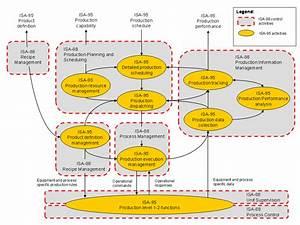 Teknologi Og Standardisering