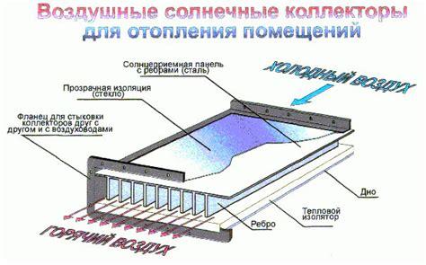 Конструкции и материалы солнечных элементов