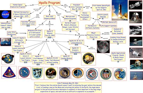 36 Apollo Program