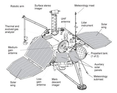 File:Mars Polar Lander - spacecraft diagram.png - Wikipedia
