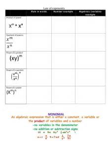 Properties of Exponents Rules Chart