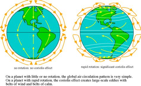 Vacuum On Earth by Coriolis Effect And 1 Understand The Principle