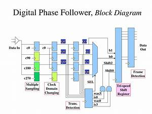 Ppt - Digital Phase Follower -- Deserializer In Low-cost Fpga Powerpoint Presentation