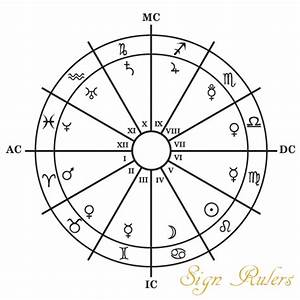 Zodiac Sign Rulerships - Planets | Cafe Astrology .com