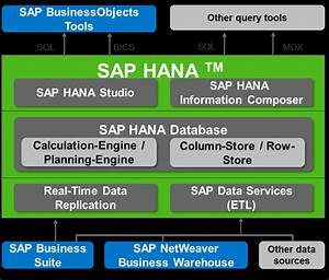 Sap Hana Certification Questions