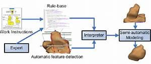 Framework Diagram  The Rule