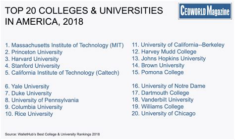 americas top  colleges universities wallethub