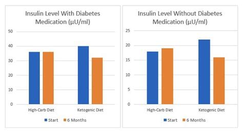 10 Graphs That Show the Power of a Ketogenic Diet images