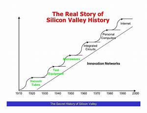 The Real Story Of Silicon
