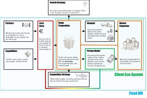business model business model innovation start up shelter