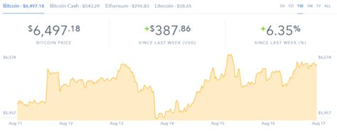 Bitcoin trading adds a new dimension to currency trading with its dynamic force and the volatility it bitcoin trading mostly occurs on regulated exchange platforms. Did Bitcoin Bottom Out at $5800 and is This the Beginning of a New Rally? ️ Open Real Account ️ ...