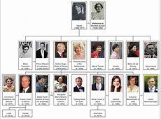 FileHouse of BourbonParma 20 century, dukes family