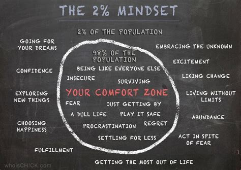 your comfort zone the 2 mindset infographic boost your skills toolshero
