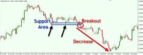 step  step guide  trading breakouts  forex forex training group