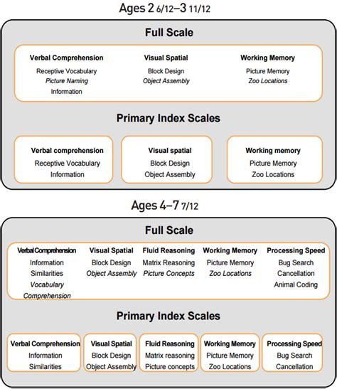 wisc 4 age range a study on the structure of intelligence measured by the k wppsi iv sciencecentral