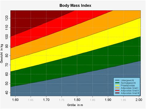 quetelet index