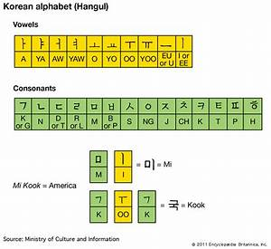 Hangul Consonants And Vowels Chart Hangul Alphabet In Korea
