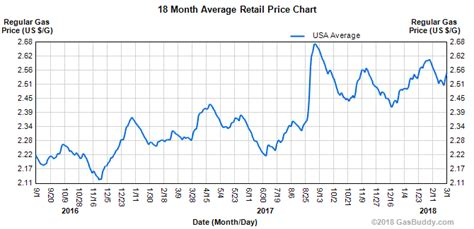 spring gas prices rise heres   save   pump