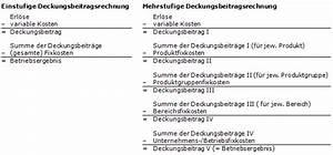 Variable Stückkosten Berechnen Formel : lexikon deckungsbeitragsrechnung dbr ~ Themetempest.com Abrechnung