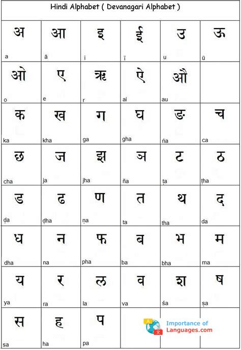 learn hindi alphabet learn hindi alphabet letters