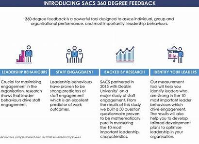 Feedback 360 Degree Performance Example Tool Management