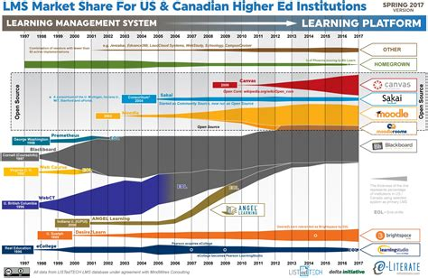 state  higher ed lms market    canada spring