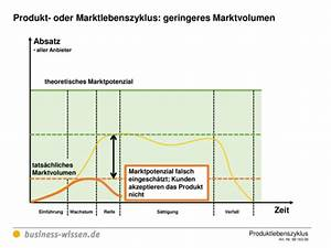 Umsatzentwicklung Berechnen : produktlebenszyklus planen download business ~ Themetempest.com Abrechnung