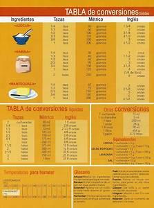 Chef Bruno Serrà: Tabla de Conversion en Cocina, volumen,temperatura,peso etc