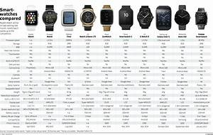 Smartwatches Compared Should Apple 39 S Competitors Watch