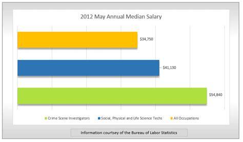 Crime Investigator Salary spotlight crime investigator