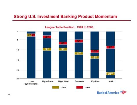 Global Corporate Investment Banking