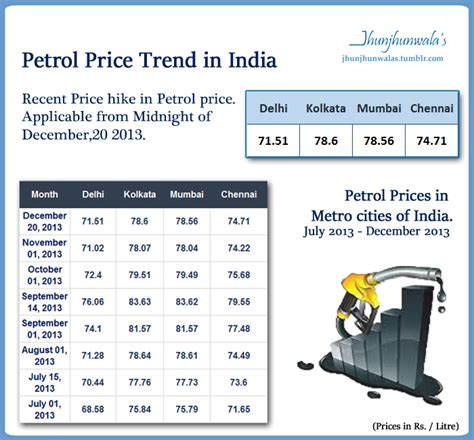 petrol prices in india s metro cities for july 2013 to december 2013 world of finance
