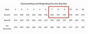 This Is The Best Guide To The Rpe Scale On The Internet