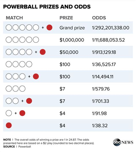 powerball lottery  people   number