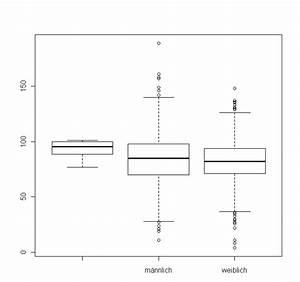 Boxplot Berechnen : r statistik f r psychologen und sozialwissenschaftler mittelwertvergleiche mit r boxplot t ~ Themetempest.com Abrechnung