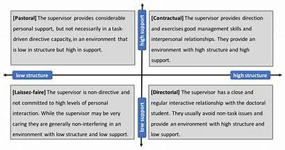 Styles Supervisory Supervision Gatfield 2005 Reflecting Guidelines