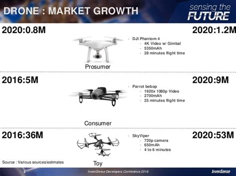 drones market share trends  hardware